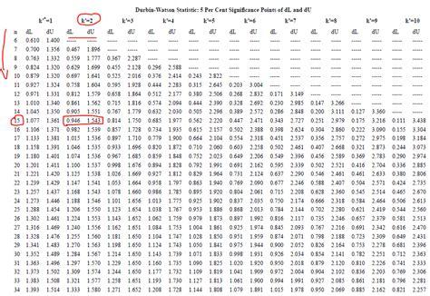 Statistik Konsep Dasar Aplikasi Dan Pengembangannya Agus Irianto Teknik Uji Autokorelasi 2016 Bacaan Mahasiswa
