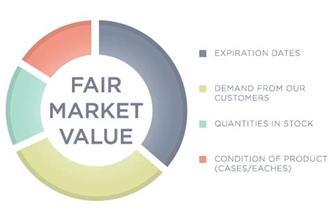 how do you determine fair market value of a home 28