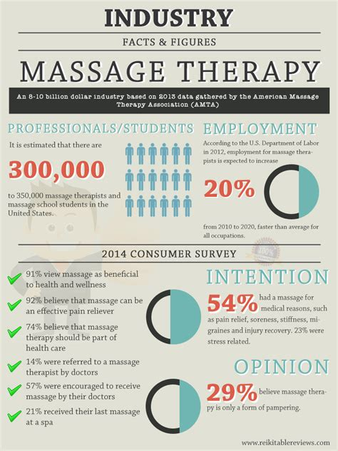 figure therapy quotes therapy industry facts figures reiki table reviews