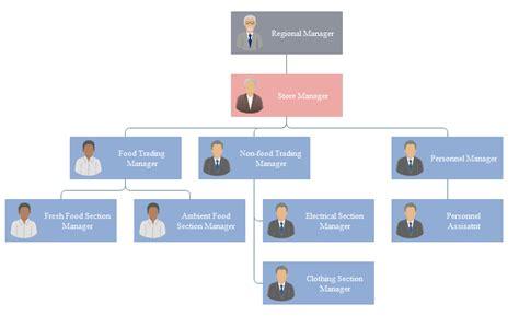 Tesco Organisational Structure Diagram tesco company organisational structure chart exle org