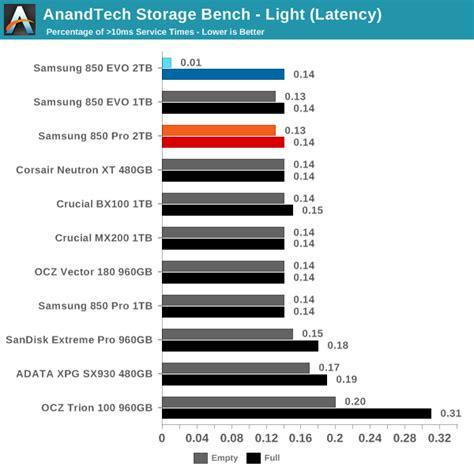 anandtech com bench anandtech storage bench light the 2tb samsung 850 pro