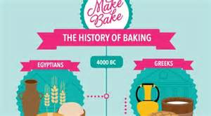 The History Of The History Of Baking Infographic