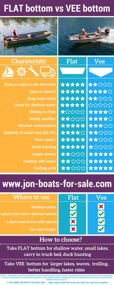 flat bottom boat vs v bottom flat bottom vs v bottom page 2 the hull truth