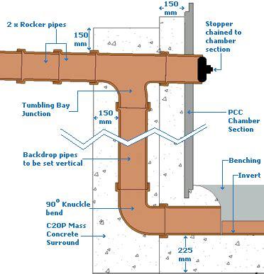 Drainase Manhole pavingexpert drainage manholes and inspection chambers