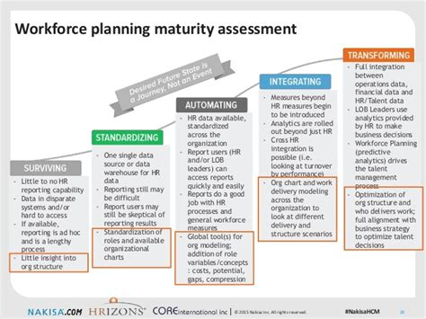 workforce planning template workforce planning strategies for turbulent times in