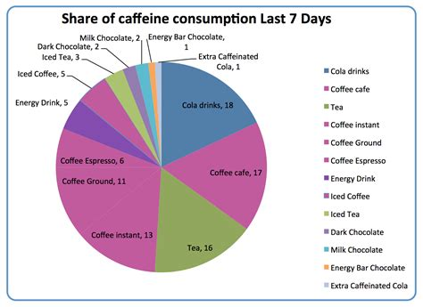 energy drink statistics caffeine the facts