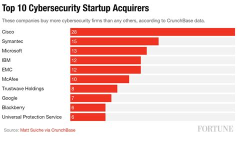 best security company cisco symantec microsoft in top 10 cybersecurity startup