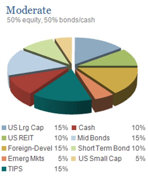 best asset allocation funds aggressive strategy company asset allocation for fund