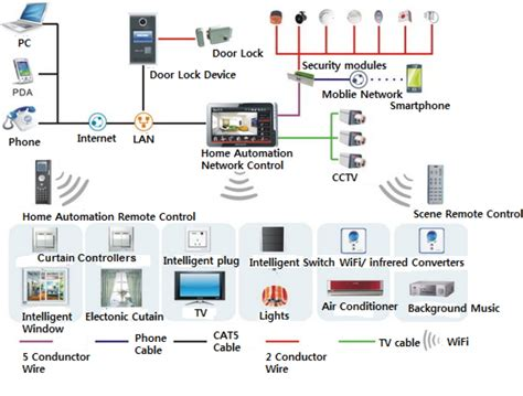 home network design best practices home network design wizfi210220 best helper for home