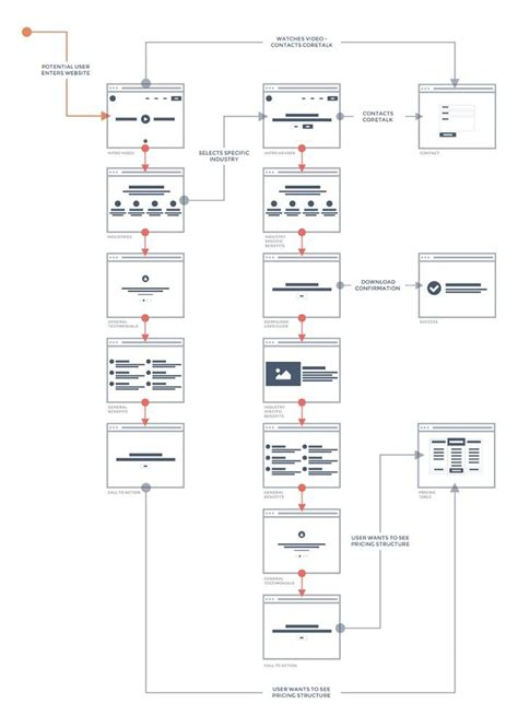 user flow chart 59 best images about ux ia flows on