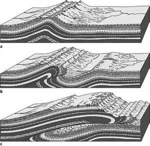 tektonische decke decke lexikon der geographie