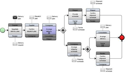 bpmn 2 0 choreography diagram choreography bpmn 2 0 diagram best free home design idea inspiration