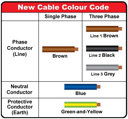electrical engineering world new cable colour code