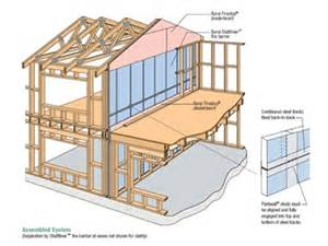 Garage Storage Design Software acoustic separating wall systems for attached dwellings by