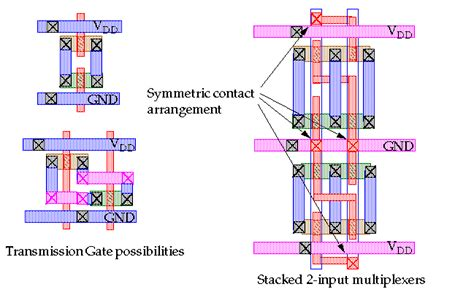 vlsi cmos layout introduction