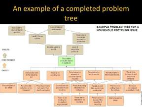 developing a problem tree