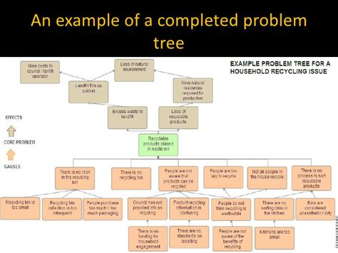 problem tree template developing a problem tree