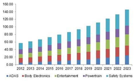 bid electronics automotive electronics market size growth report 2023