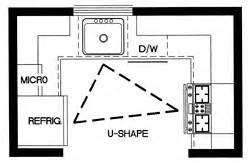 U Shaped Kitchen Floor Plans Six Great Kitchen Floor Plans