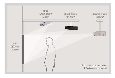 short throw  long throw projectors whats  difference