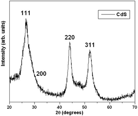 x ray diffraction pattern for copper synthesis of cds nanoparticles a simple method in aqueous