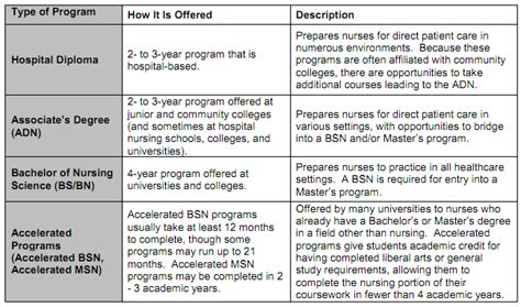 Accelerated Nursing Degree With An Mba Already by Accelerated Rn To Bsn Program Fast Track Rn To Bsn