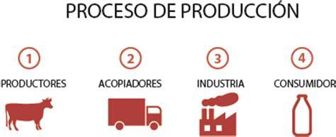 cadena productiva humana proceso de producci 243 n y actores leche diferentes