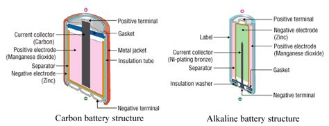what is the difference between a battery and a resistor in an electrical circuit differences between carbon and alkaline batteries large battery