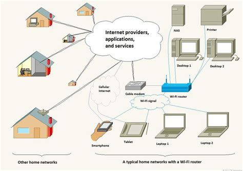 does home design story need wifi believe it or not wi fi and internet are two different
