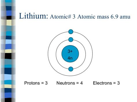 Lithium Protons Neutrons Electrons by Bohr Diagrams