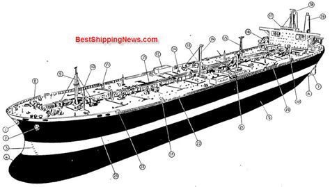 qi boat vs ship types of ships shipbuilding picture dictionary
