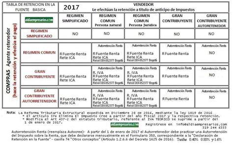 tablas retenciones 2016 colombia retenciones 2016 colombia tabla de retenciones en colombia