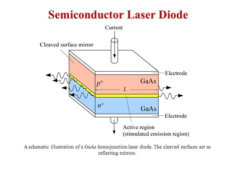 semiconductor laser diode q switching a the optical cavity has a low q so that pumping takes the atoms to a high