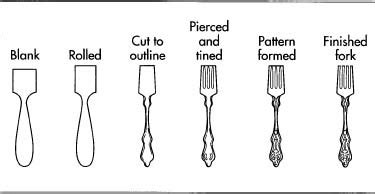 Kitchen Knives Types how cutlery is made material production process