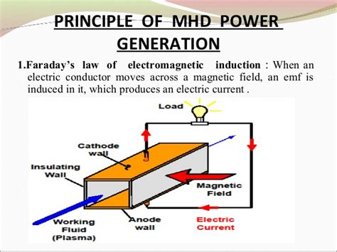 principle of earth inductor magnetohydrodynamics mhd hkr