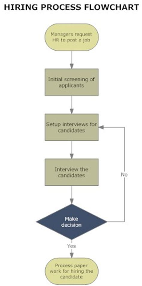hiring process template flowchart sles in quality assurance