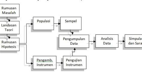Metode Penelitian Kombinasi Mixed Methods By Sugiyono warna warni teknik sipil teori metode penelitian 2