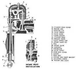 figure 12 25 valve operating mechanism for an overhead valve engine