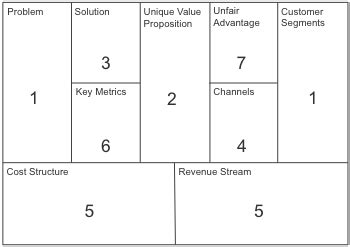 Lean Canvas Tool And Template Online Tuzzit Lean Canvas Template