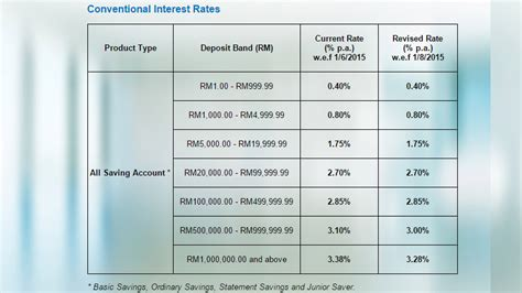 affin bank housing loan interest rate forex rate affin bank 171 best binary options profit calculator