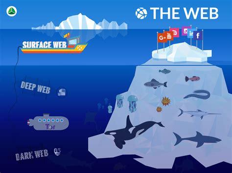 The Web web deepweb darkweb