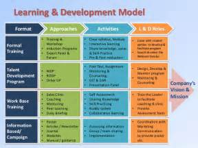 Learning And Assessment Strategy Template by Learning Development Strategy In Banking Industry