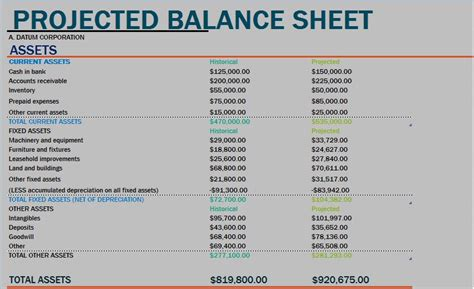 sample projected balance sheet template formal word
