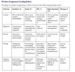 Essay Rubric Exles by Sle Rubric For Writing Assignment Writing Rubric Writing Rubrics Ela Sle Rubric