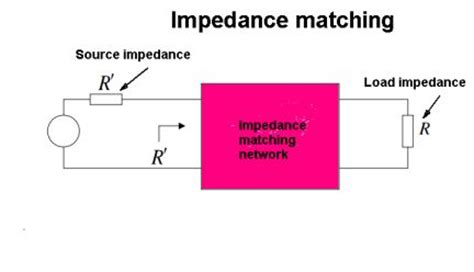 impedance match resistor the principle of impedance matching