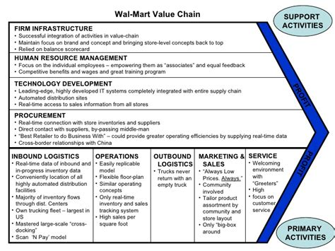 The Porter Value Chain