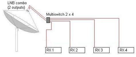 Pasang Wifi Dan Tv Kabel Dari Myrepublic Tanpa Biaya Sepersenpun cara pasang parabola dengan banyak receiver tanpa gangguan