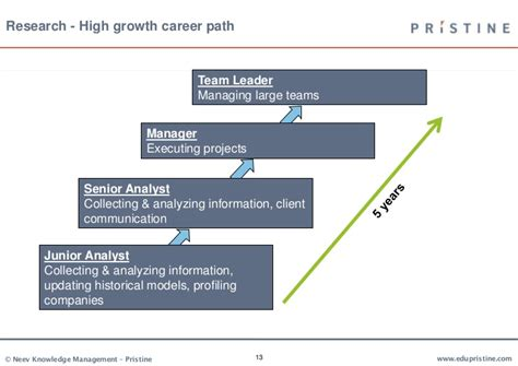 Jpmorgan Career Path Mba by Career Opportunities In Investment Business And Research