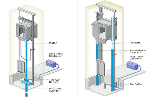 suspension elevator hydraulic home lifts