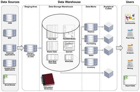 diagram of data warehouse data warehouse diagram gallery how to guide and refrence